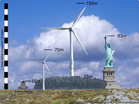 Vindkraftverk uppbyggnad